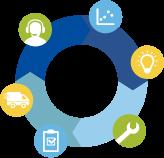 ビジネスプロセスをつなぐ 「アプリケーションプラットフォーム」