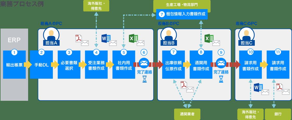 業務プロセス例