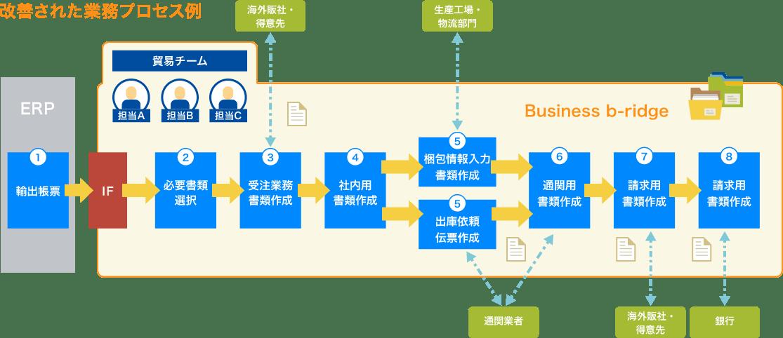 改善された業務プロセス例